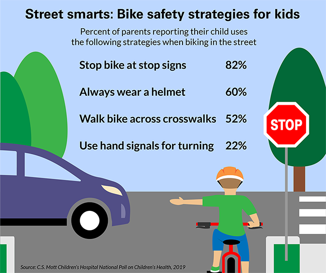 Street smarts: Bike safety strategies for kids