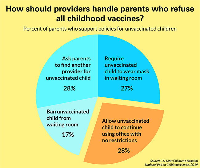 How should providers handle parents who refuse all childhood vaccines?