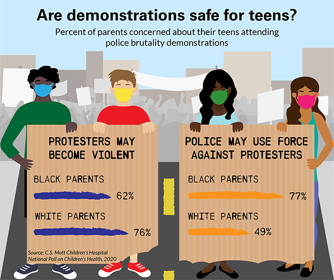 Are demonstrations safe for teens?